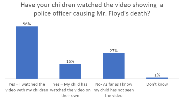graph showing number of children who saw Floyd video
